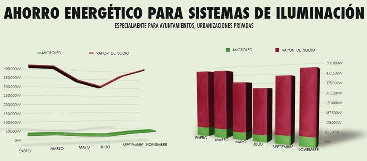 ahorro_farolas_grafico