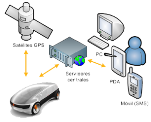 Optimización de flotas de vehículos
