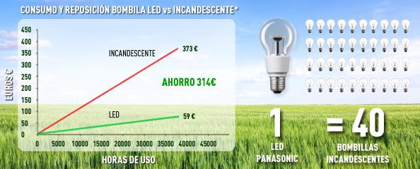 grafica ahorro de energia
