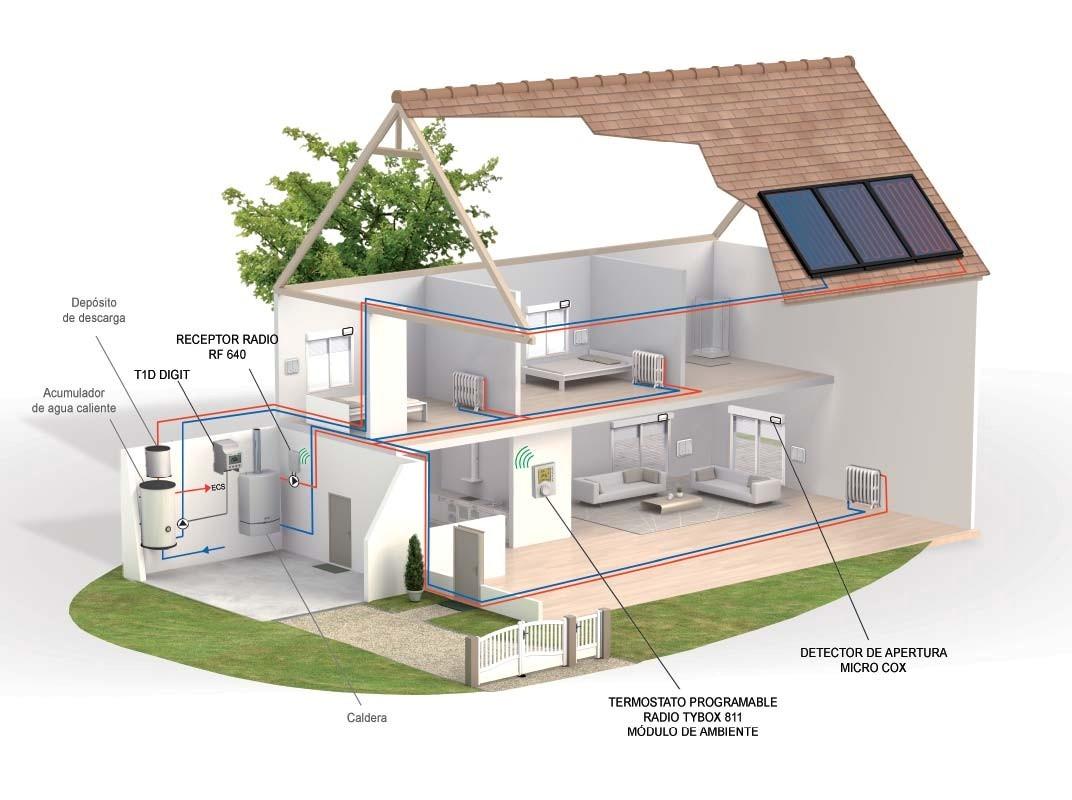 Calefaccion eficiente airea condicionado - Tipos de calefaccion para casas ...